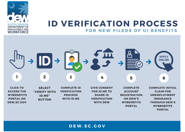 SC DEW updates application process to include use of ID.me verification program